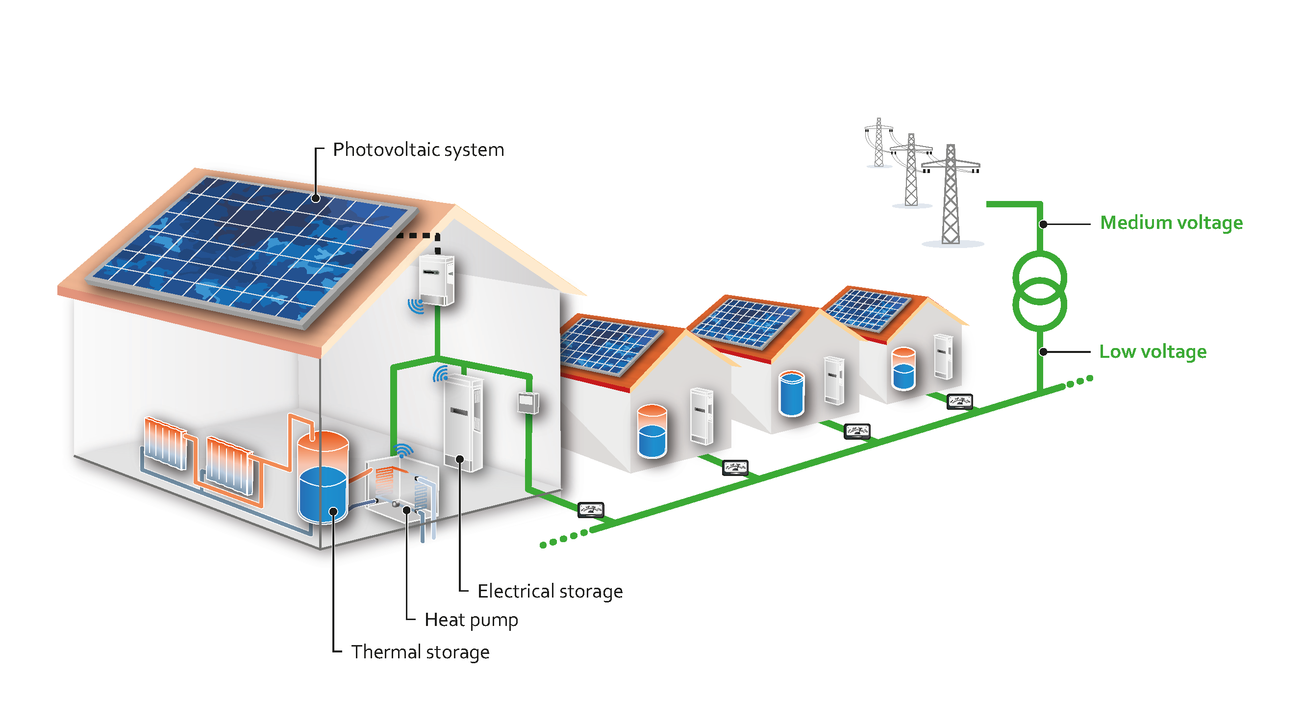 Zsw Modelling And Simulating Decentralised Generators In The Electrical Grid Plan With Pv Battery Storage Systems Heat Pumps Smart
